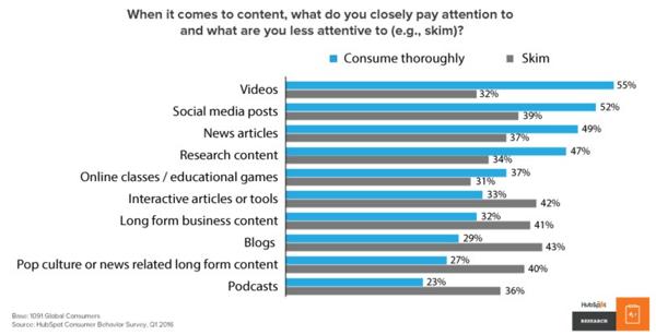 improve content conversion rate