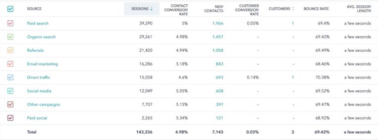 HubSpot Traffic Analytics
