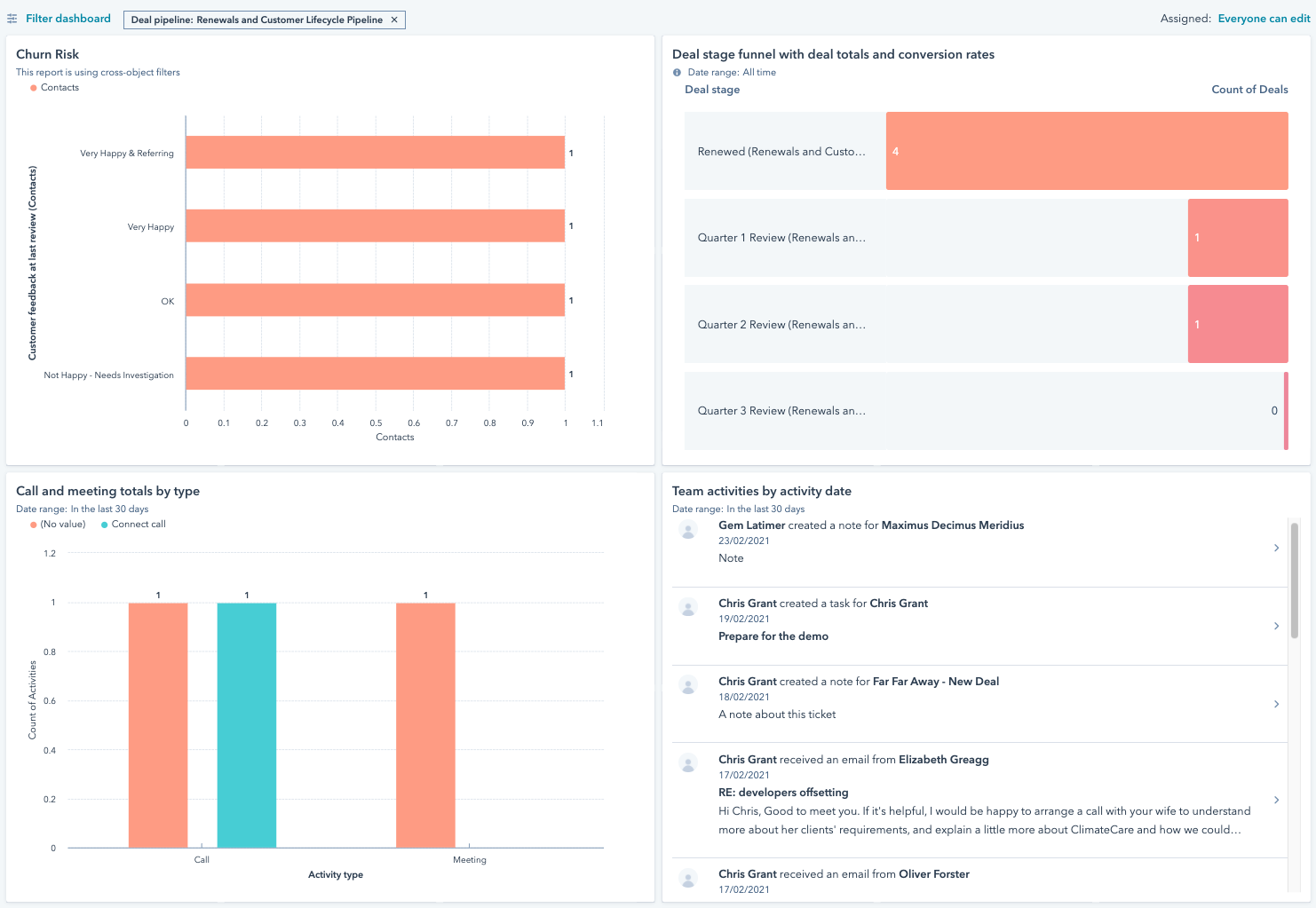 A view of a reporting Dashboard in HubSpot for tracking customer data