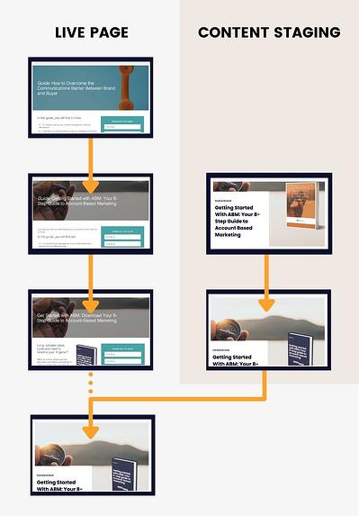 HubSpotCMS-content-staging