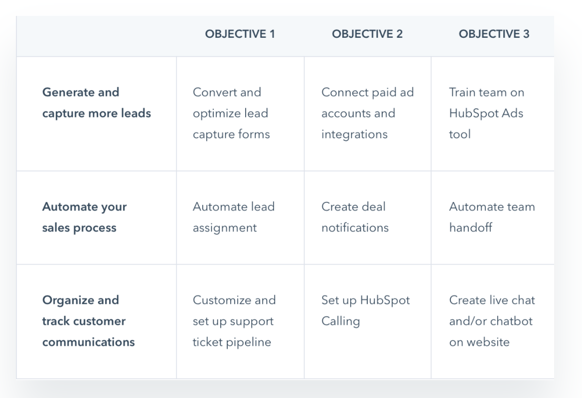 Timeline of onboarding to HubSpot - image from HubSpot