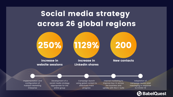 Logicalis - Case study for Successful Social Media Strategy