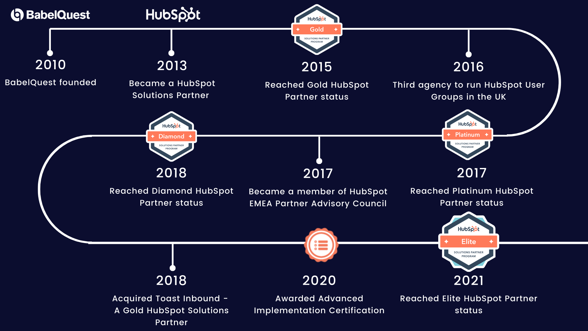 A timeline of BabelQuest and our achievements as a HubSpot Solutions Partner