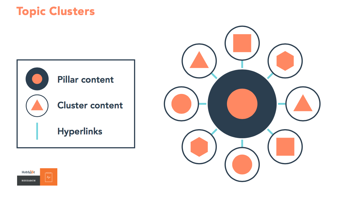 how to create topic clusters that boost your organic ranking