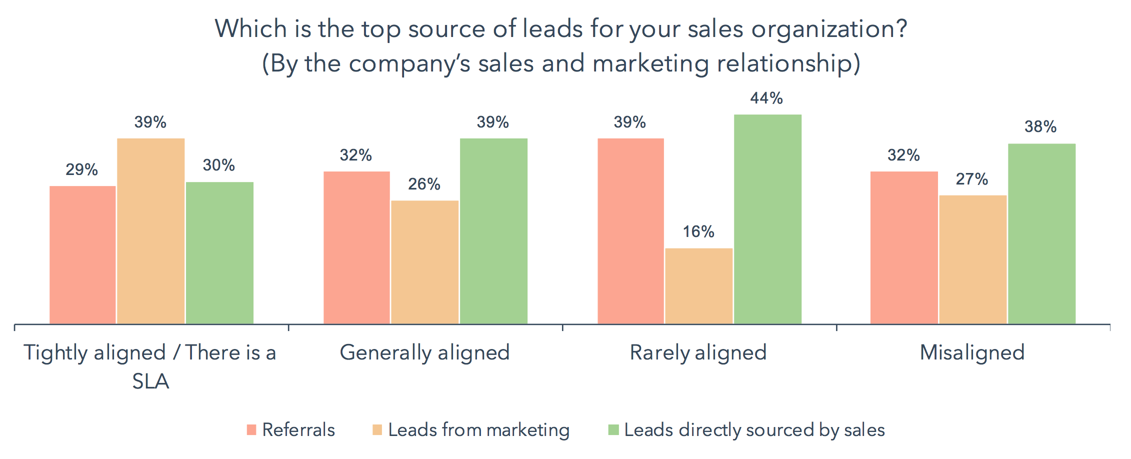 diagnosing the rivalry between sales and marketing