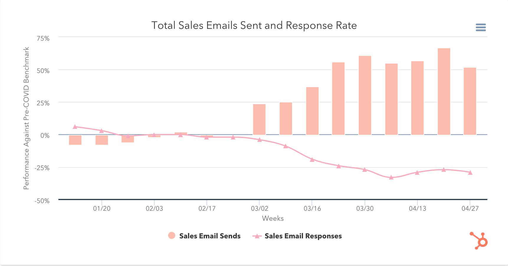 impact of coronavirus on sales emails