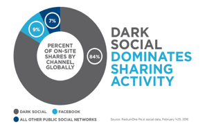 how to measure dark social